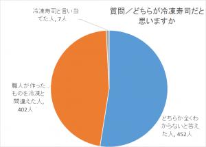 冷凍円グラフ