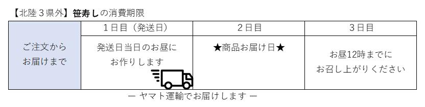 芝寿し_県外笹寿しの消費期限